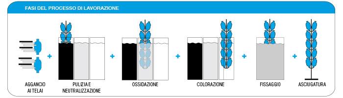 fasi-lavorazione-Ossidazione-anodica-alluminio-e-leghe