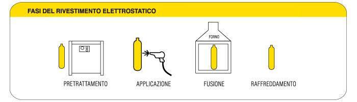 fasi-rivestimento-elettrostatica-plastificazione-metalli